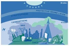OZON ΣΤΡΩΜΑ ΤΟΥ ΟΖΟΝΤΟΣ ΠΕΡΙΒΑΛΛΟΝ ΔΗΜΟΣ ΣΤΥΛΙΔΑΣ 16 ΣΕΠΤΕΜΒΡΙΟΥ