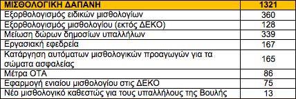 pinakas misthoi aftodioikisi ΤΟΠΙΚΑ ΠΕΡΙΚΟΠΕΣ ΔΗΜΟΣ ΣΤΥΛΙΔΑΣ
