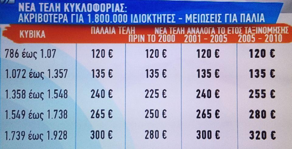 teli ΤΕΛΗ ΚΥΚΛΟΦΟΡΙΑΣ ΑΥΤΟΚΙΝΗΤΟ