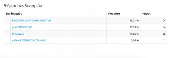 354 karabomylou screen shot 2019 05 27 at 11.16.03 617x204 ΔΗΜΟΣ ΣΤΥΛΙΔΑΣ ΑΥΤΟΔΙΟΙΚΗΤΙΚΕΣ ΕΚΛΟΓΕΣ 2019 ΑΠΟΤΕΛΕΣΜΑΤΑ ΔΗΜΟΤΙΚΩΝ ΕΚΛΟΓΩΝ 2019 * !